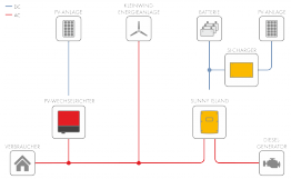 Beispiel eines einphasigen Off-Grid-Systems