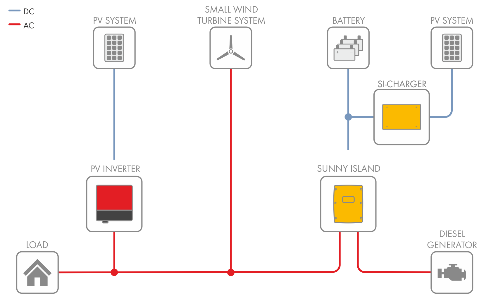 Example of a single-phase off-grid system