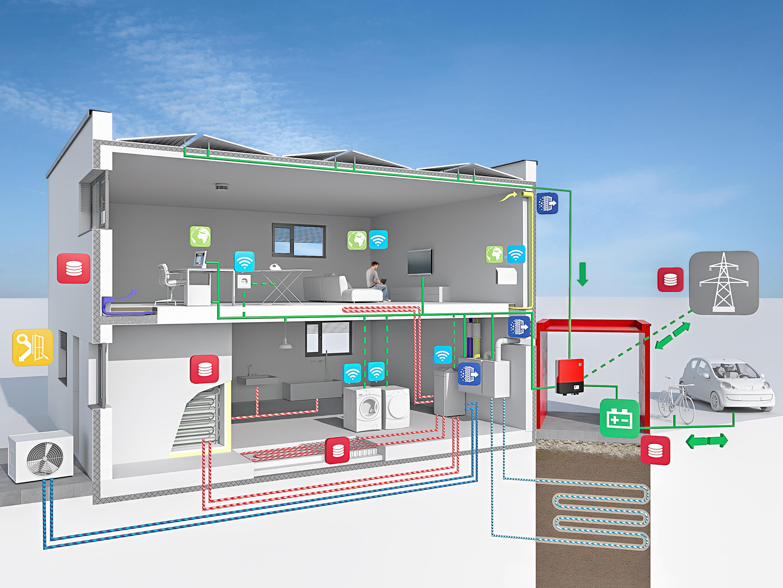 Technische Merkmale des EnergieSpeicherPlusHaus