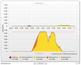 Altes Verfahren zur Batterieladung: Morgens laden - mittags Strom wegwerfen durch Abregelung
