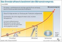 AEE_Bšrsenstrompreis_Grafik-01 Kopie