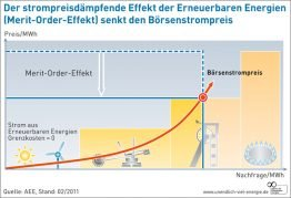 AEE_Bšrsenstrompreis_Grafik-02 Kopie