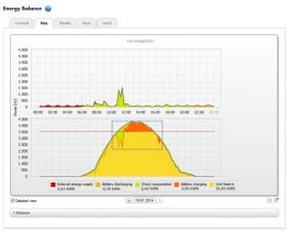 Intelligent storage system management: sunny day