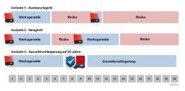 SMA_Warranty_chart