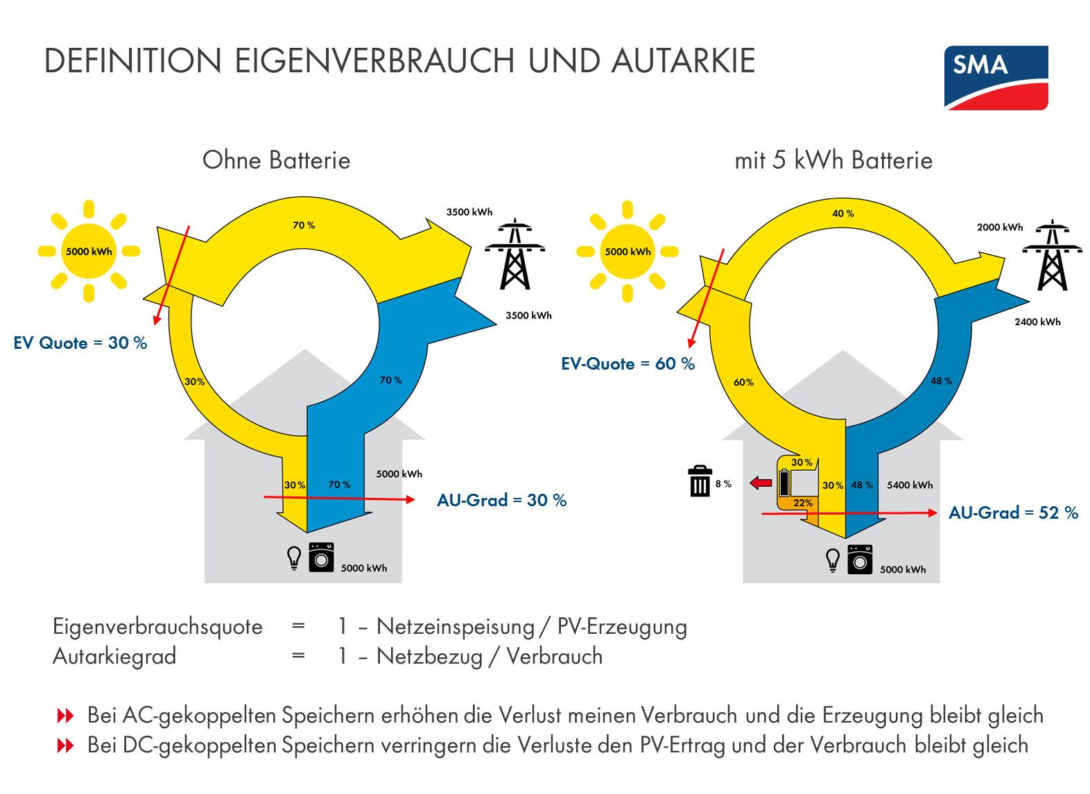 Der Unterschied zwischen Eigenverbrauch und Autarkie: Wer auf Eigenverbrauch setzt, will so viel wie möglich der erzeugten PV-Energie selbst sinnvoll verbrauchen, um Strombezugskosten einzusparen. Anlagen hingegen, die auf eine möglichst hohe Autarkiequote – das Verhältnis von Eigenversorgung zum Energiebedarf aller elektrischen Verbraucher – ausgelegt sind, zielen auf die maximale Unabhängigkeit vom Energieversorger und minimale Kosten pro entnommene Kilowattstunde. In der Regel führt eine hohe Autarkiequote zu geringem Eigenverbrauch und umgekehrt. Speicher helfen sowohl die Eigenverbrauchs- als auch die Autarkiequote zu erhöhen.