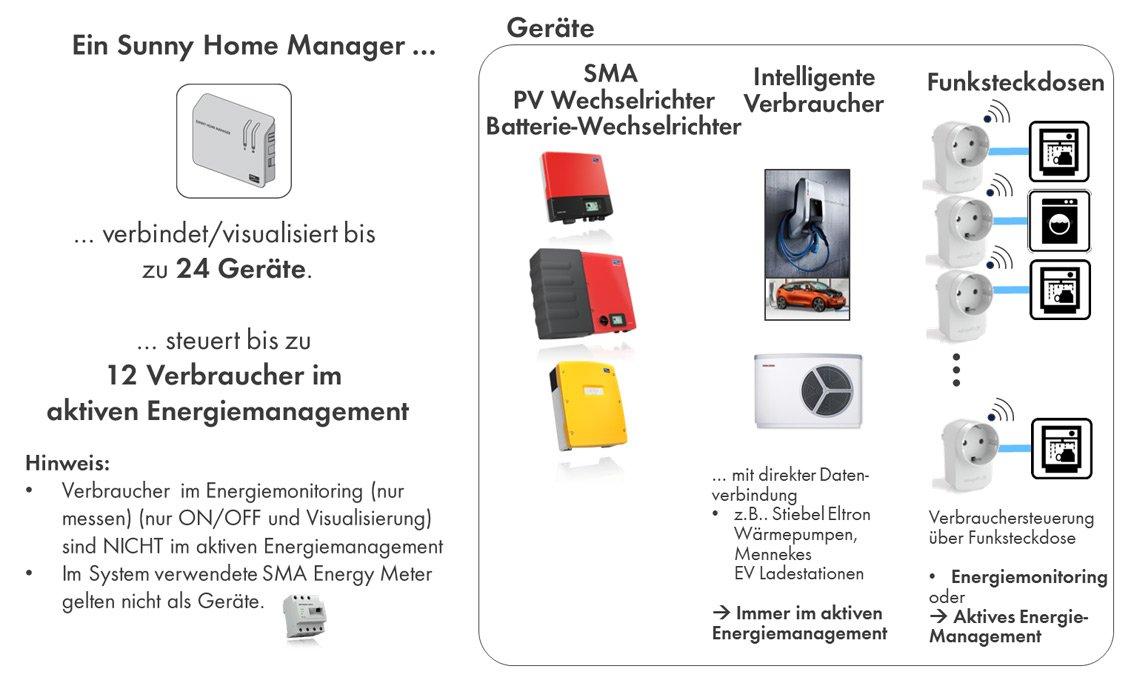 So viele Geräte können nun in einem Sunny Home Manager System verwendet werden