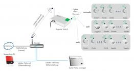 Sunny Home Manager mit Plugwise System  Anordnung von Plugwise Stretch/Circles und Sunny Home Manager im Zusammenspiel mit dem lokalen Router (WiFi+Ethernet)