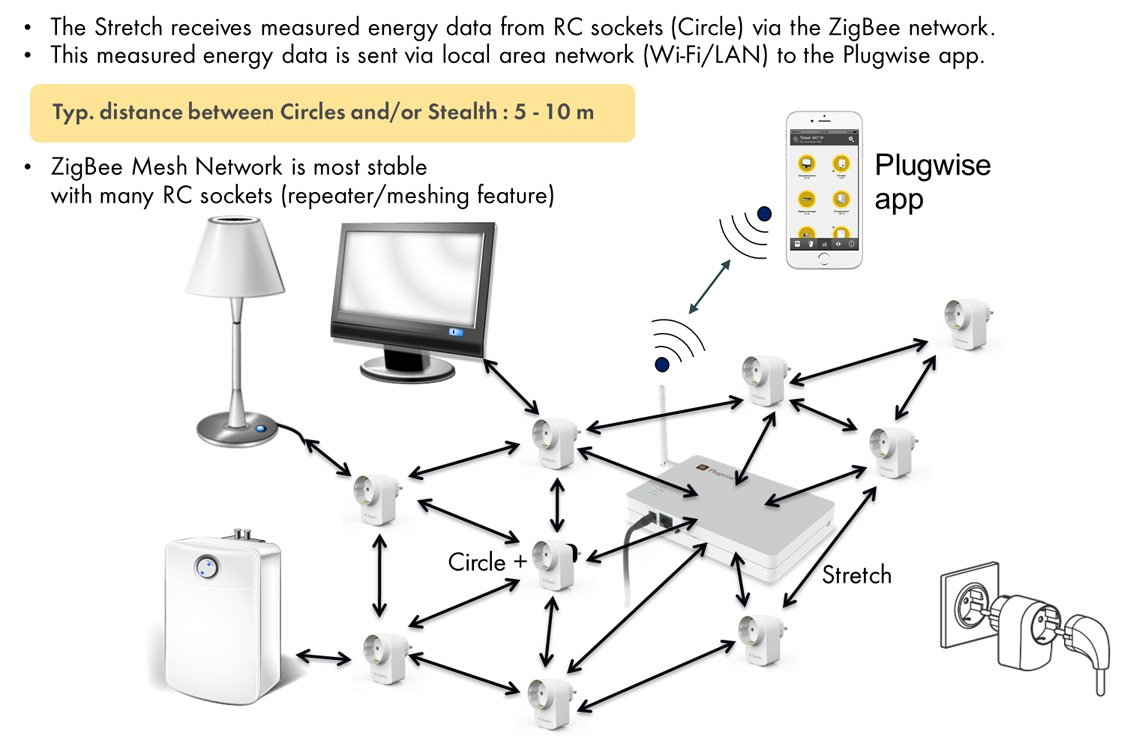 Plugwise_SMA-Smart-Home_network