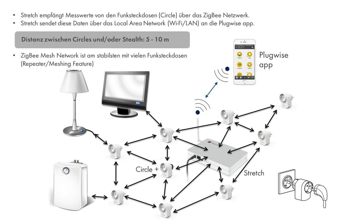 Anwendungsbeispiel - Plugwise Funksteckdosen im SMA Smart Home