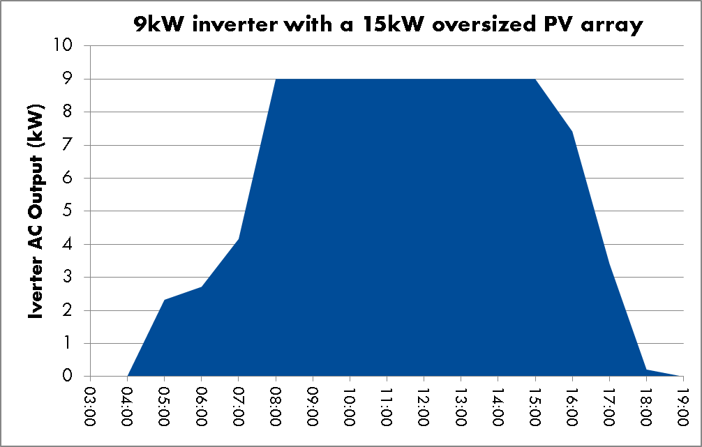 7 Reasons Why You Should Oversize Your PV Array - Sunny  The