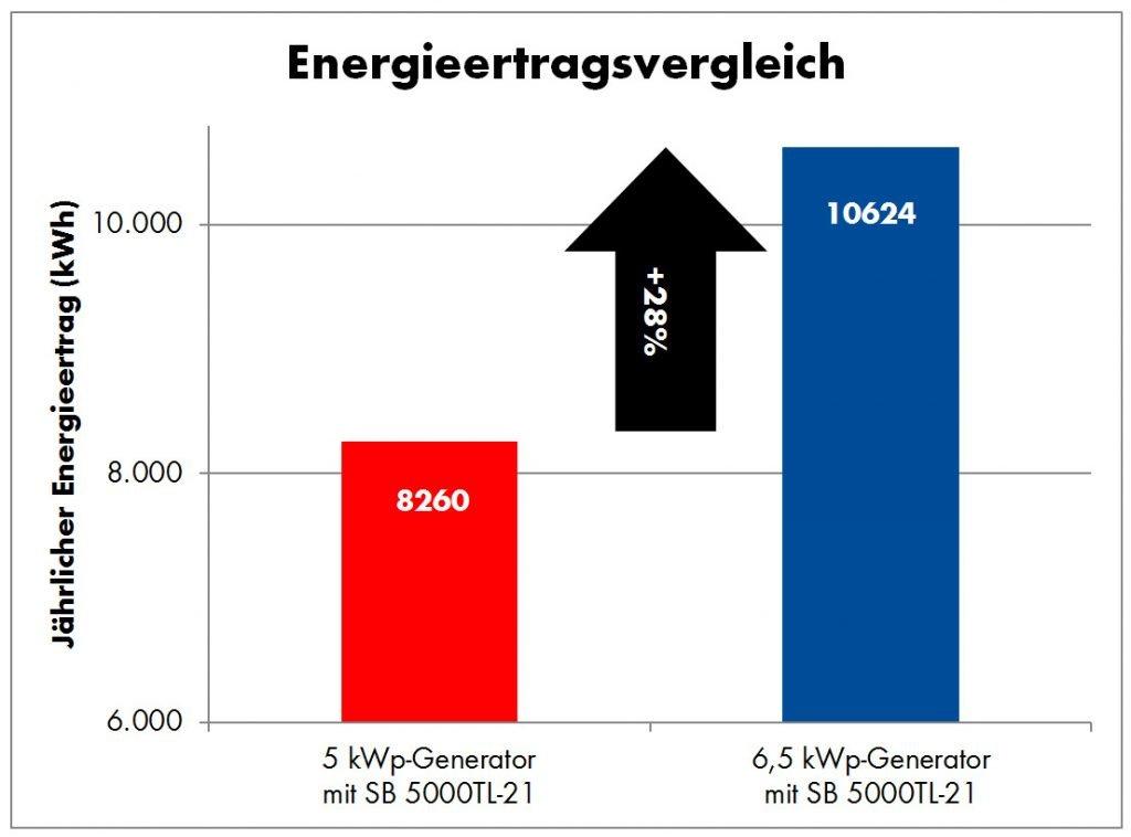 Energieertrag