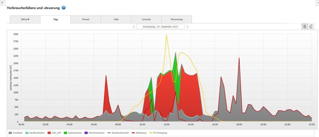 Bild 2: Nacheinanderschaltung der Verbraucher, hier Spülmaschine (grün) und LWZ (rot)