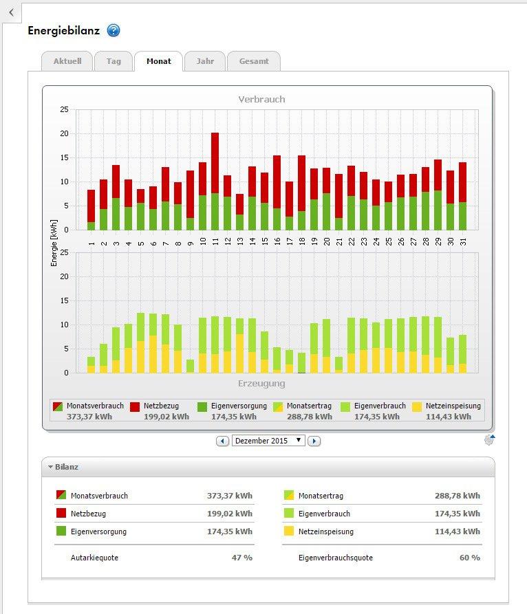 Bild 4: Anteil PV im Dezember 2015