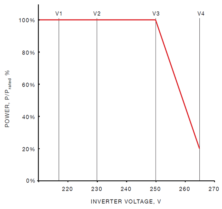 Example of a Power Voltage Response Curve