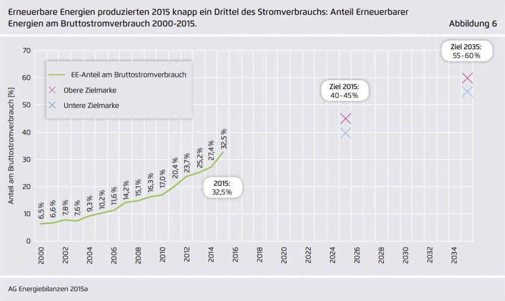 In 2015 lag der Anteil der erneuerbaren Energieträgern übrigens bei 30,0% der Stromerzeugung und 32,5% des Stromverbrauchs in Deutschland.