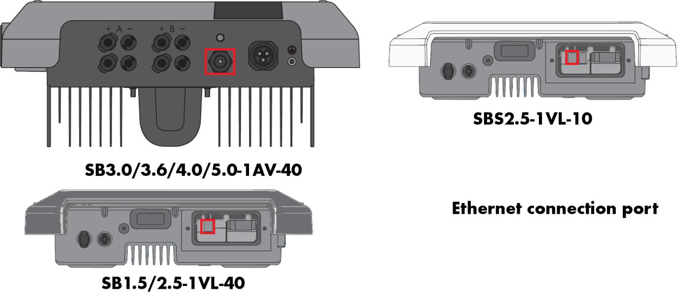 Fronius Inverter Ethernet Connection