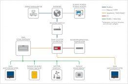 Systemaufbau mit dem SMA COM Gateway
