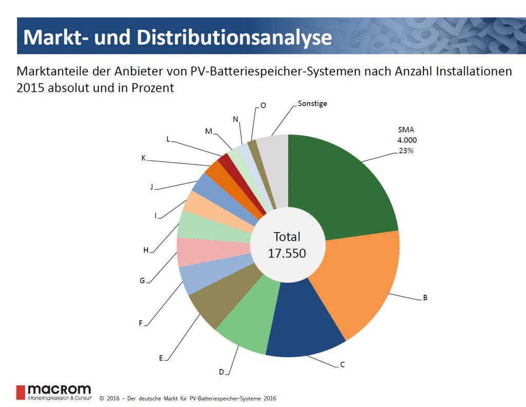 Marktstudie von macRom für den deutschen Markt in 2016. Zu den 23 % Marktanteil von SMA kommen noch 4 % von IBC Solar, da die Systeme zu 100% mit SMA Wechselrichtern ausgestattet sind.