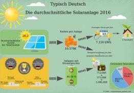solaranlageinfografik