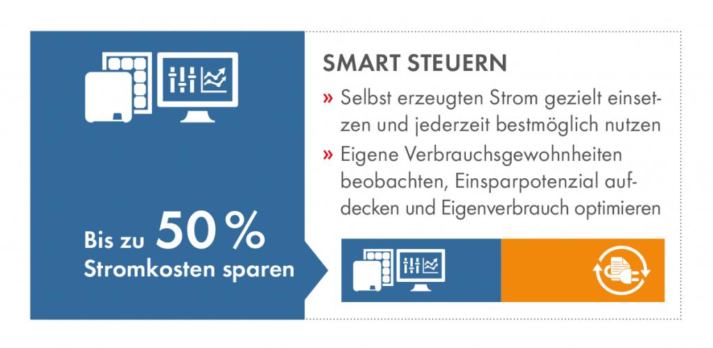 50 Prozent Stromkosten sparen