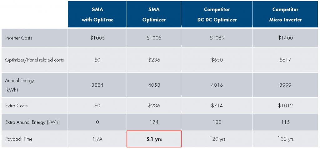 sma-optimizer-blog-return-on-investment