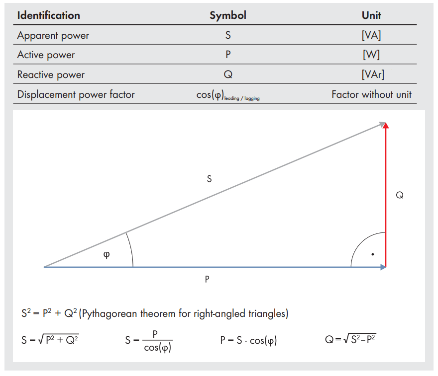 Relationship between Apparent, Active and Reactive power.