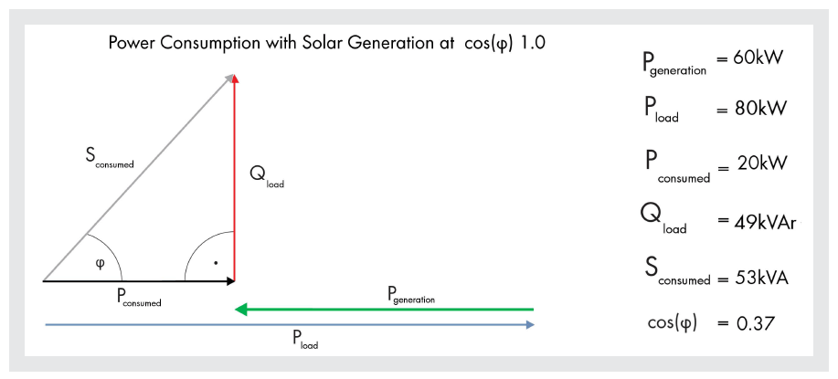 Power consumption with Generation at cos(φ) 1.0