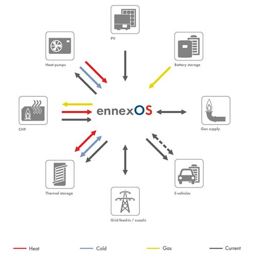 ennexOS Energiemanagement