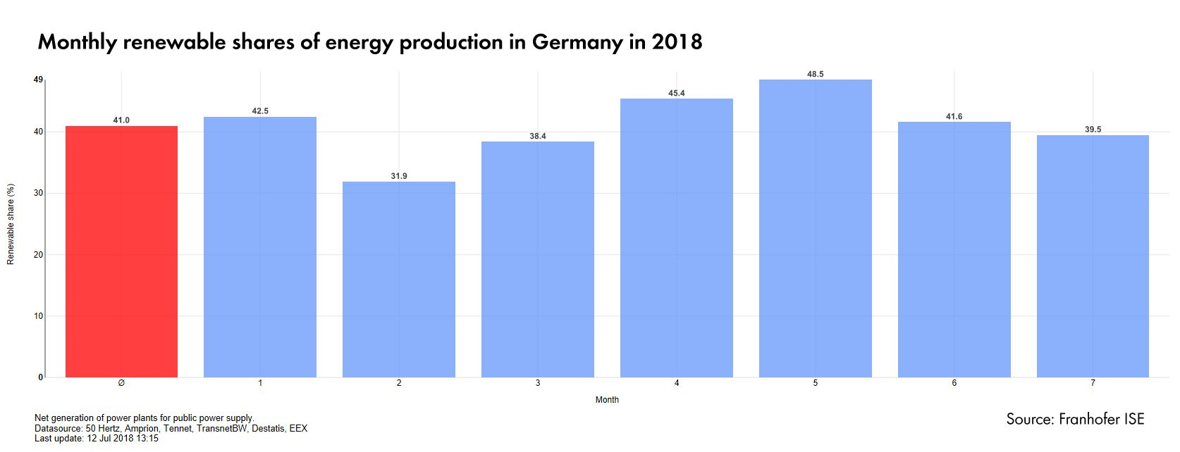 Five Reasons Integrated Energy Is So Important Sunny Der Sma Green Blog Useful Windmill Power Systems In The Future Too Much Sun Or Wind Could Lead To Peaks Production That Exceed Demand Renewable Plants Then Must Be Limited And Valuable