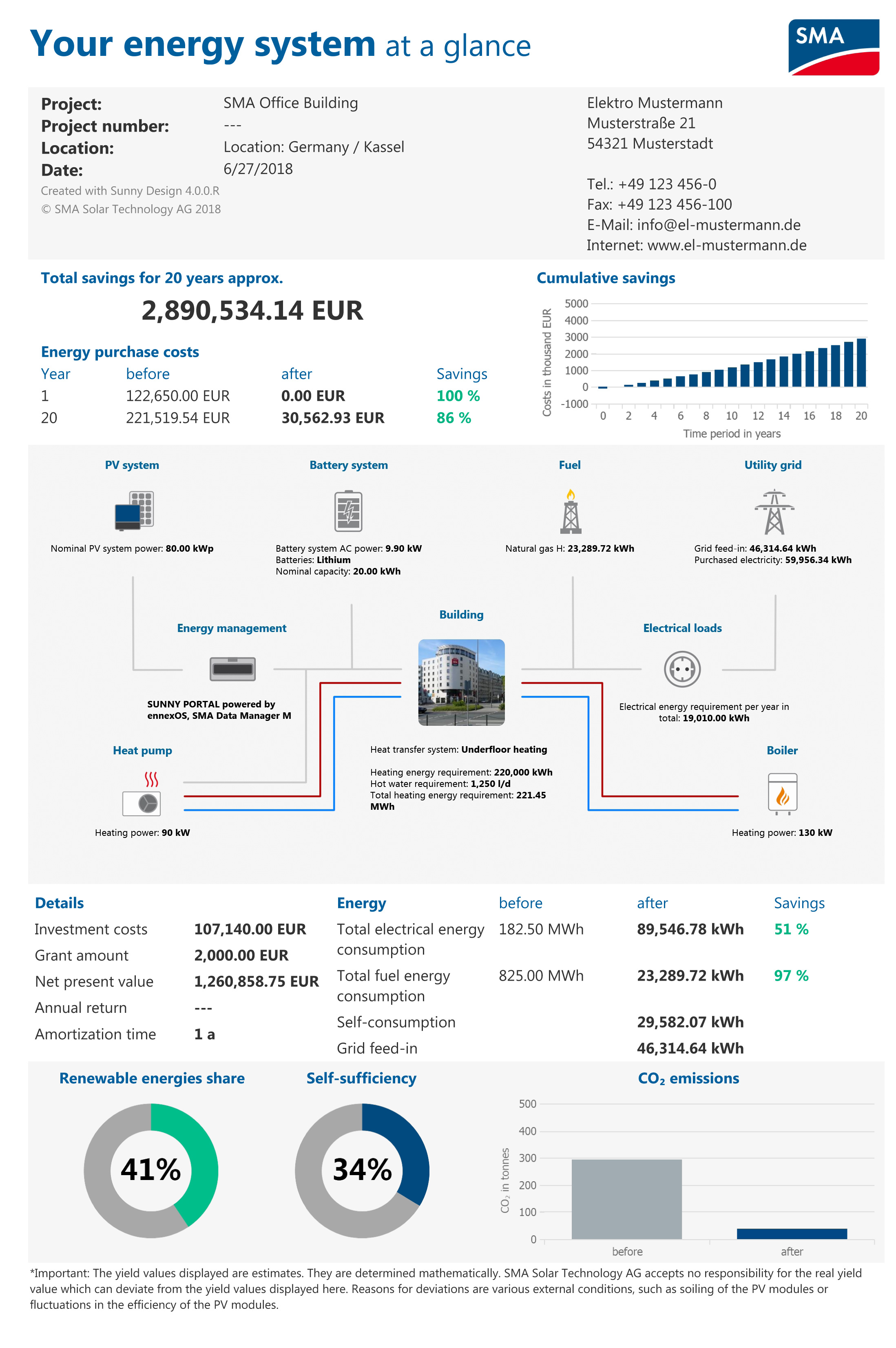 The Program Then Almost Instantly Generates A Scenario Showing Expected Costs Forecast Energy Generation And Consumption In An