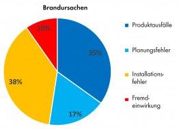 Übersicht über die Ursachen von PV-Anlagenbränden in Deutschland. Datenquelle: TÜV [1].