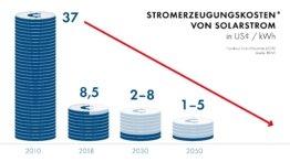 MA_Infografik-PV-Kosten
