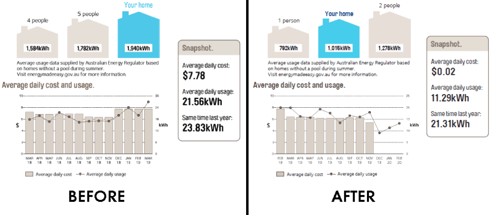 Zero Cost Electricity Bill