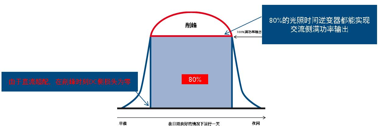 高超配比例下光伏逆变器输出功率削峰曲线(点击图片查看原图)