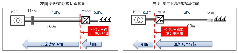 逆变器分散式架构和集中化架构功率传输比对图 (点击图片查看原图)