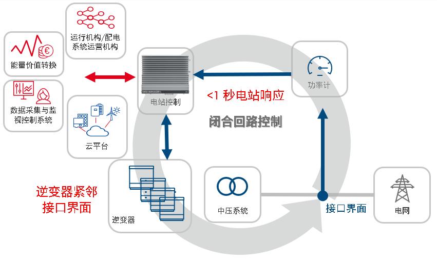 集中化架构为电站更好的提供鲁棒性控制 (点击图片查看原图)
