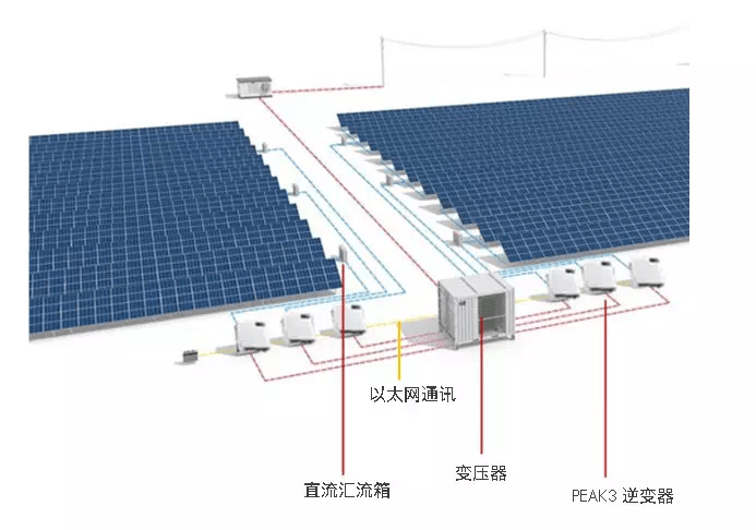 PEAK3 典型设计示范图
