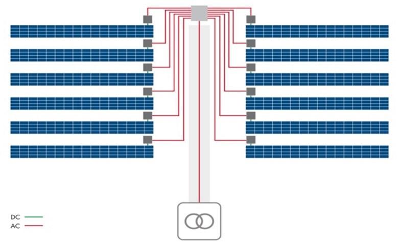 ①组串式逆变器传统分散式架构