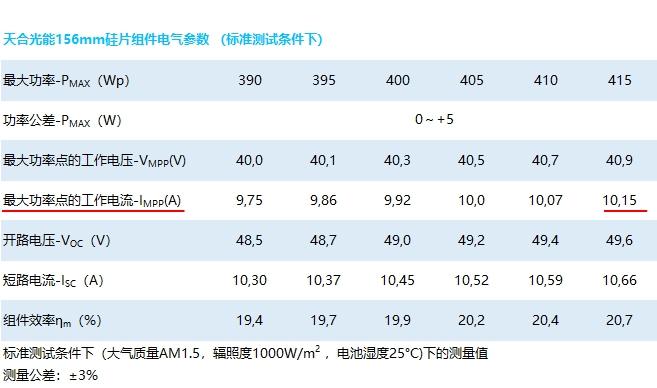 而210mm硅片600Wp组件的Impp值已增大至17.34A 。若考虑到双面组件的背面发电增益, Impp值还会略有增加。