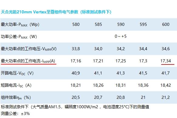 另一Tier1系列品牌组件厂东方日升,也于近日推出了基于210mm硅片的600Wp+组件,其Impp值是18A左右。