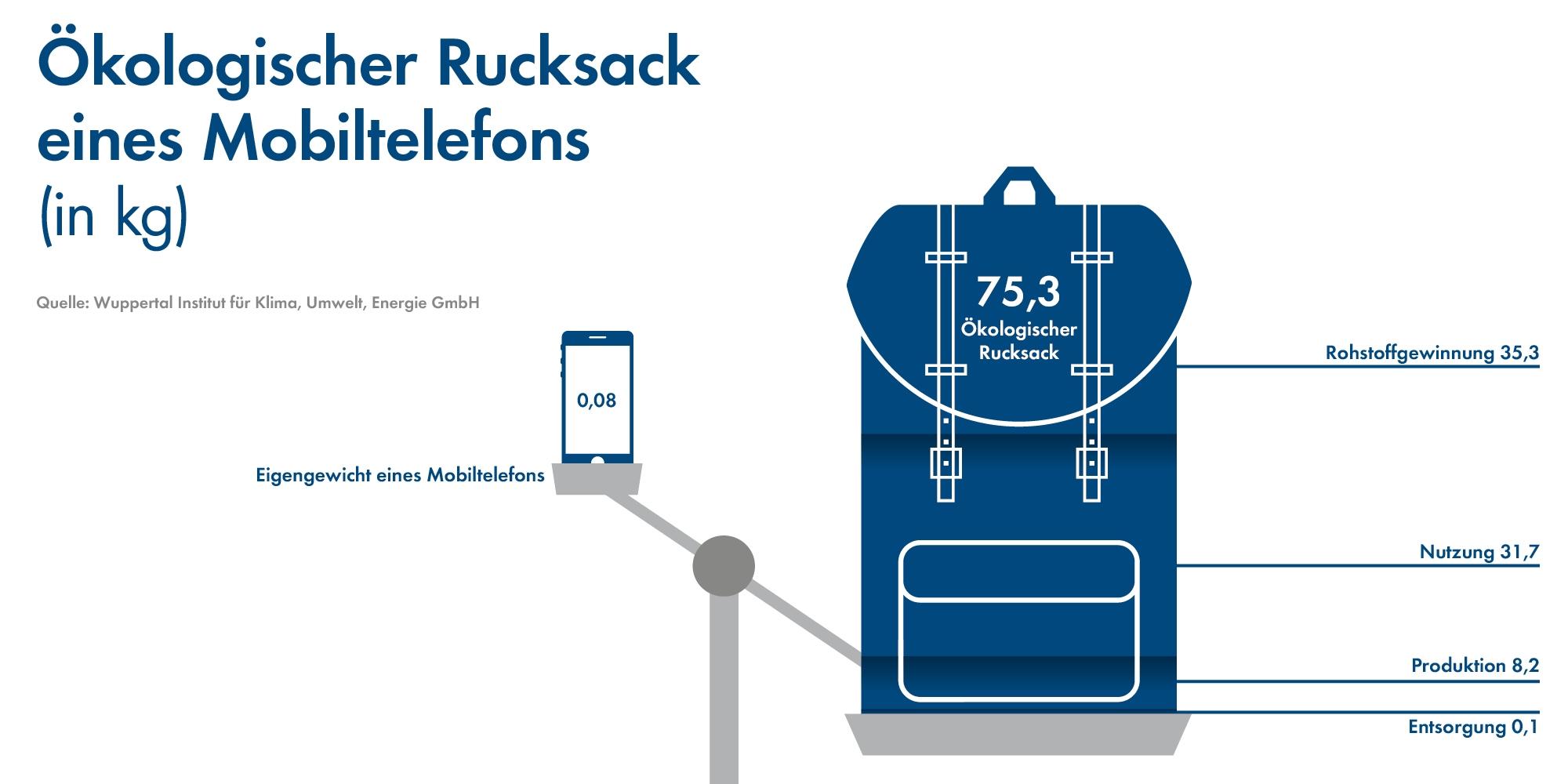 Smartphonerucksack