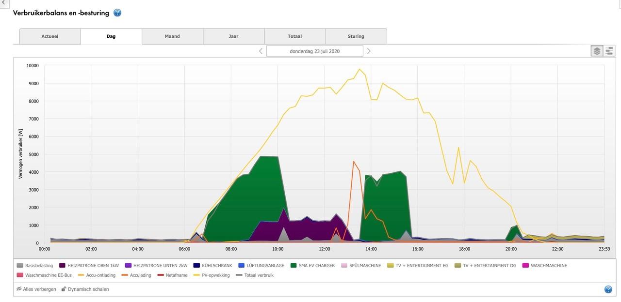 Verbruikerbalans en -besturing > Configuratie> Eigenschappen verbruiker