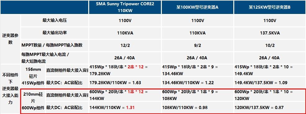 表1 不同逆变器对应大尺寸硅片组件接入能力对比图