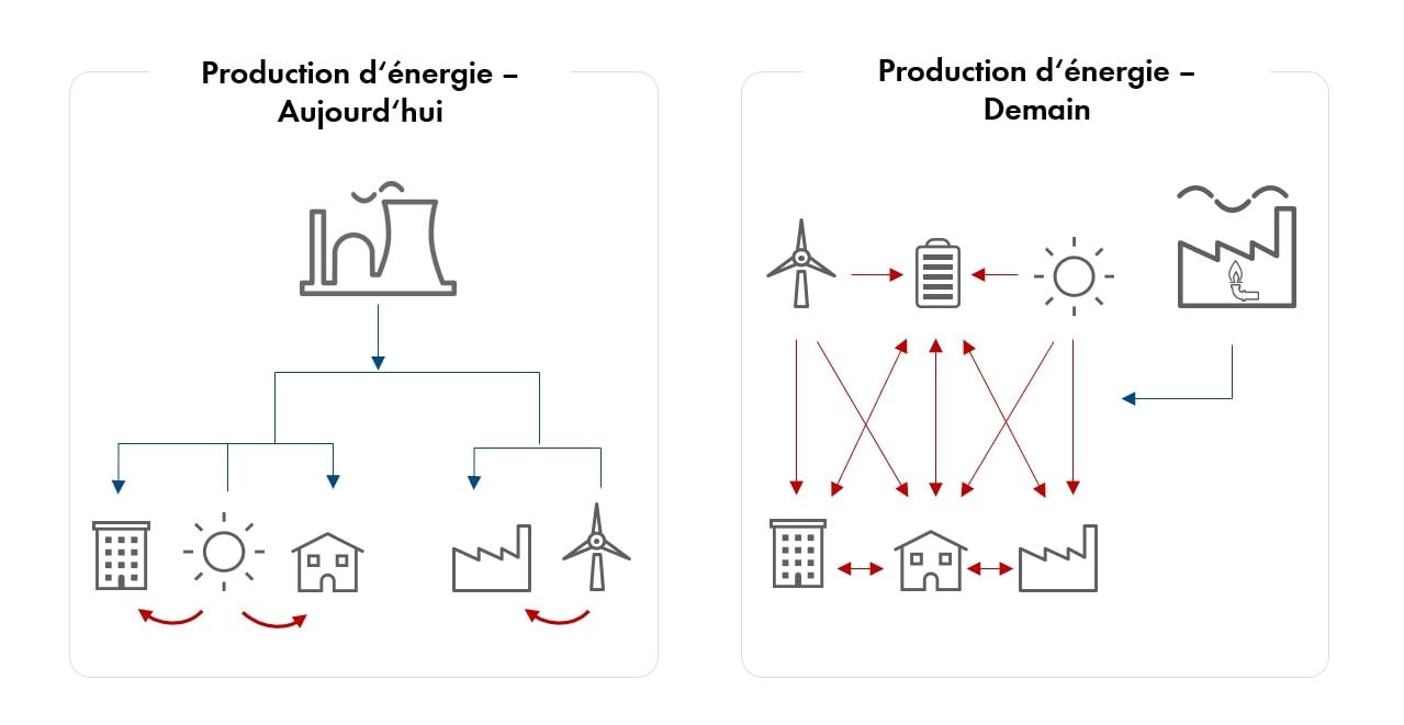 Approvisionnement en énergie centralisé vs décentralisé