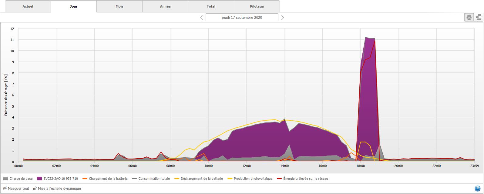 Recharge basée sur les prévisions : lorsque vous entrez les objectifs de charge dans l'application SMA Energy, le Sunny Home Manager 2.0 planifie intelligemment le chargement et optimise les prix pour atteindre votre objectif de départ dans les temps.