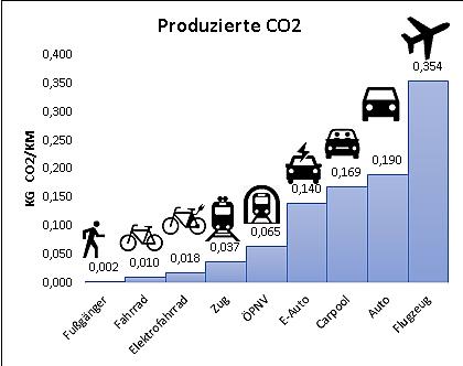 CO2 Produktion