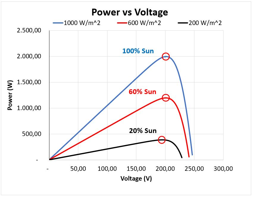 Power-Voltage Curve of a string of PV modules
