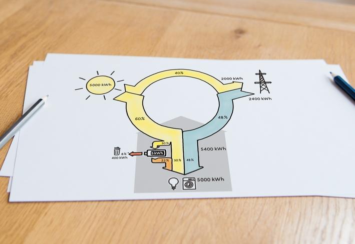 Energiefluss mit netzgekoppeltem Speicher