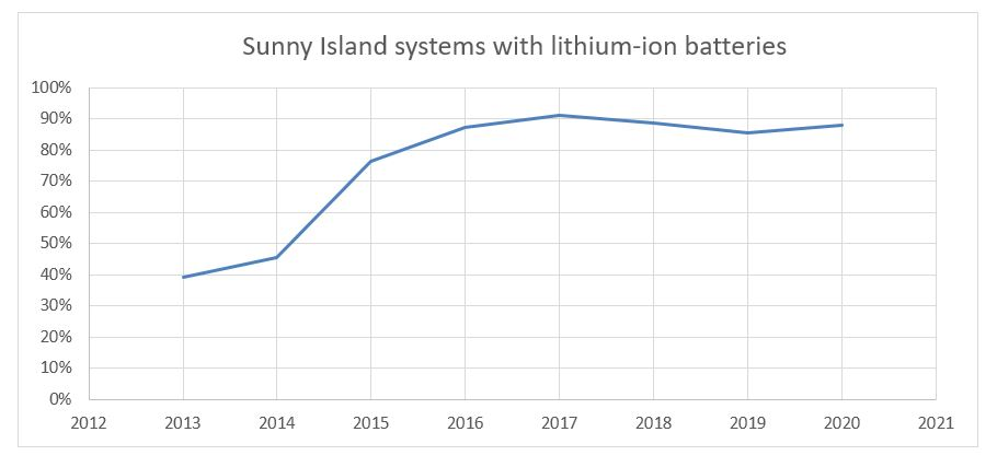 Sunny Island systems with litium-ion