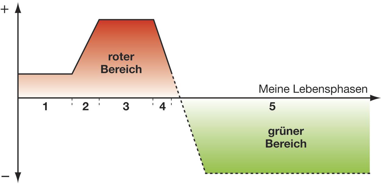 Energieverbrauch Lebensphasen